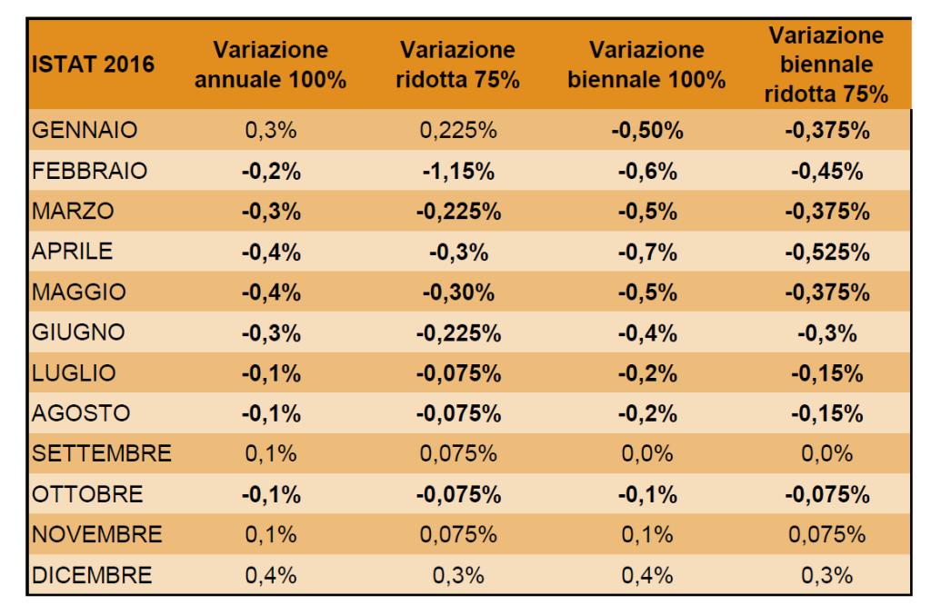 Istat 2016t