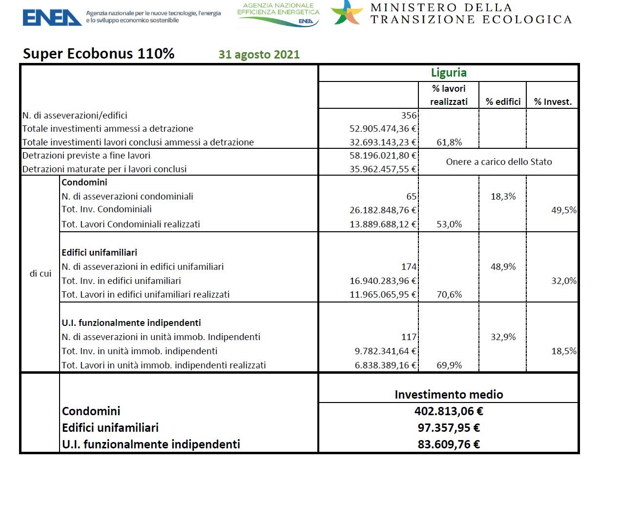 liguria Superbonus dati APE Confedilizia Genova